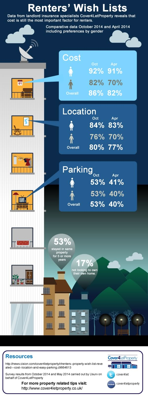renter habits infographic
